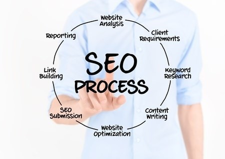 Buffalo SEO Search Engine Optimization
